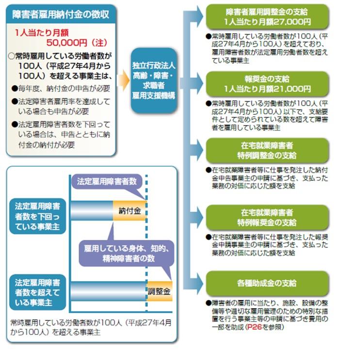雇用納付金と助成金の関係