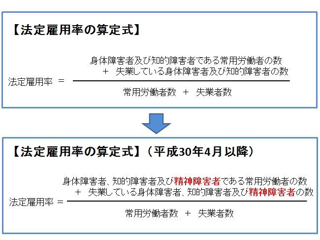 法定雇用率の算定方法